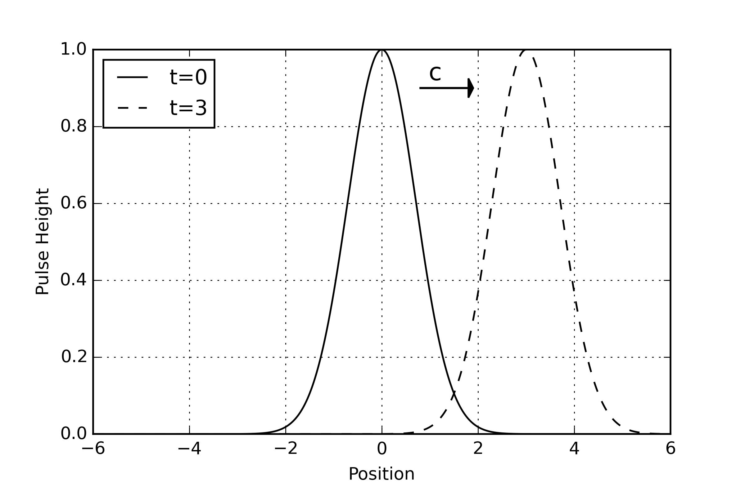 pulse_propagation