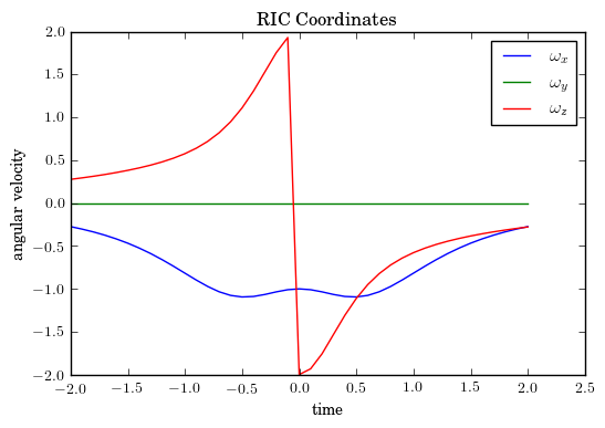 Twisted Cubic - RIC Angular Velocity