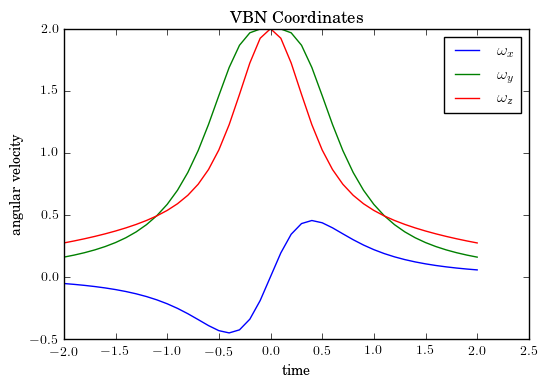 Twisted Cubic - VBN Angular Velocity