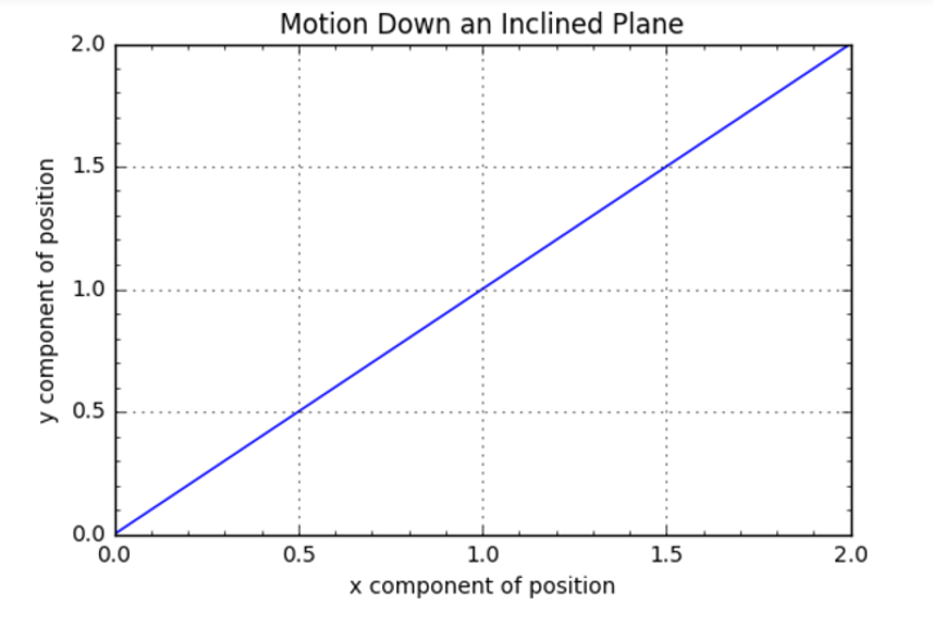 motion down an incline